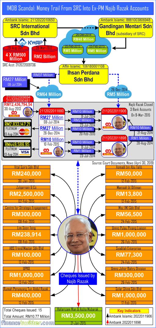 1MDB Scandal - Money Trail From SRC Into Ex-PM Najib Razak Accounts - April 30, 2019