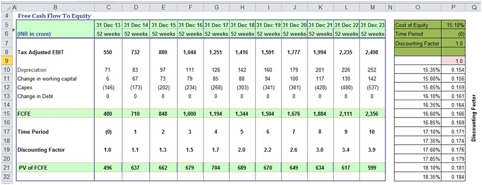 Sensitivity Analysis In Excel Template Example DCF Guide