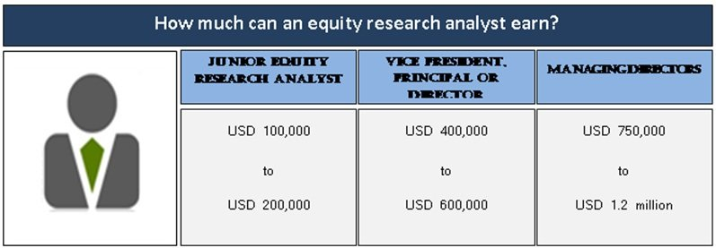 equity research analyst guide to become a world class