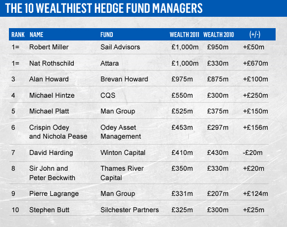 Wealthiest head fund managers