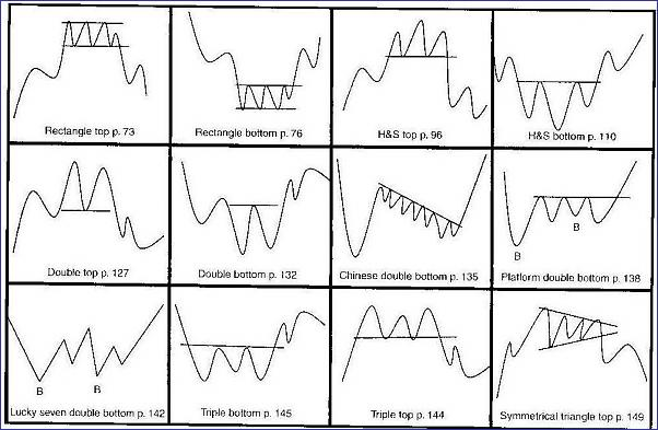 Applying Technical Analysis to Spread Betting