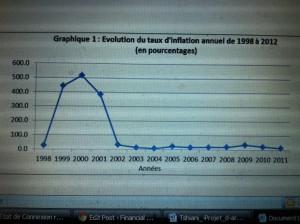 RDC Inflation