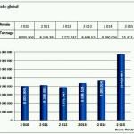 Togo : nette hausse des activités de manutention au port de Lomé