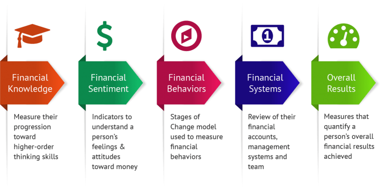 Financial Literacy Quiz For Students Financial Literacy Test For Students Nfec