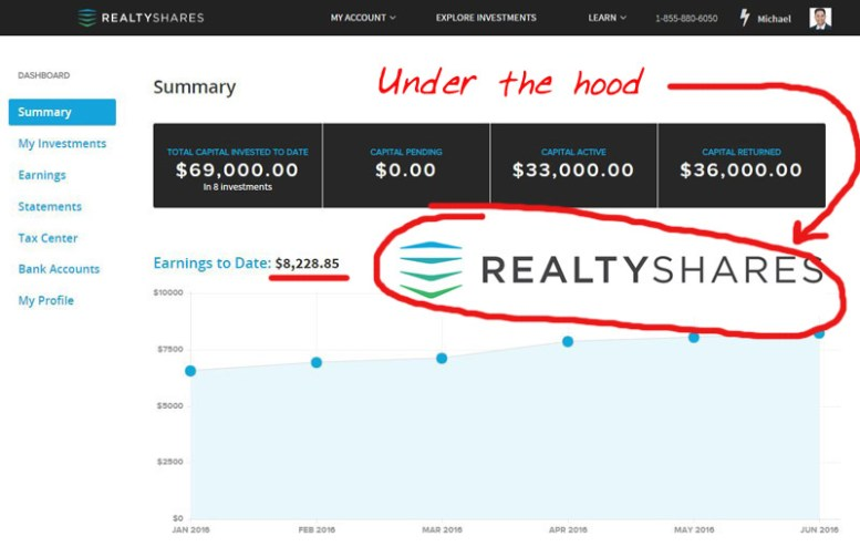 Under the Hood of RealtyShares - Financially Alert