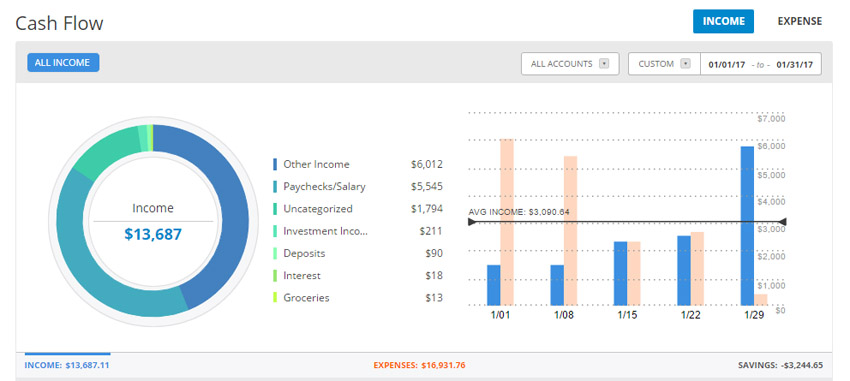 Financial Update Report – January 2017