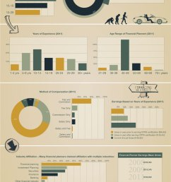 class of 2015 financial planner infographic statistics what is a financial planner  [ 900 x 2020 Pixel ]