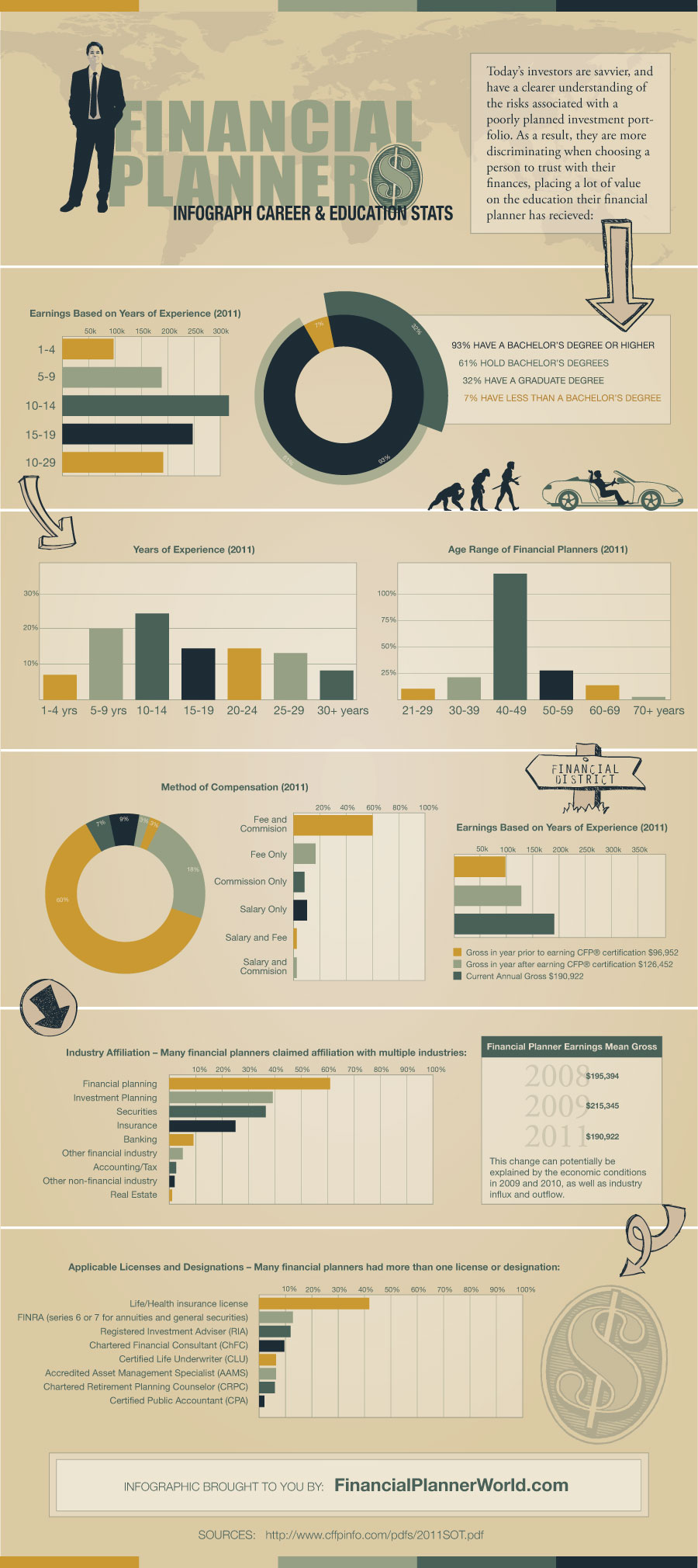 hight resolution of class of 2015 financial planner infographic statistics what is a financial planner