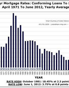 Mortgage rate historical chart also how often should you refinance your primary home rh financialsamurai