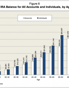 Median ira balance by age chart also how much should  have saved in my traditional at various ages rh financialsamurai