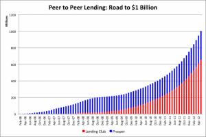 An Alternative To Peer-To-Peer Lending: Real Estate Crowdfunding