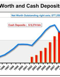 Cash and net worth charts also why do the rich hoard so much as part of their rh financialsamurai