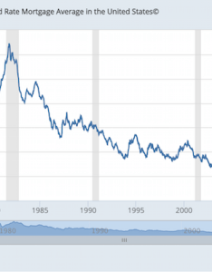 Average year fixed mortgage rate history also refinance your now before interest rates go higher rh financialsamurai