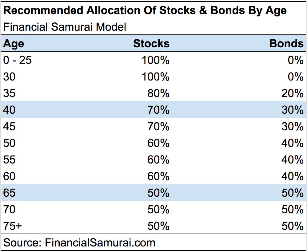 Percentuale di azioni a obbligazioni al variare dell'età
