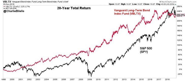 Long Term Bonds versus Stock Market Performance