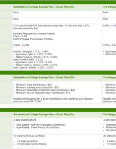 plan comparison between california tiaa cref and nevada vanguard also college savings fundamentals rh financialsamurai