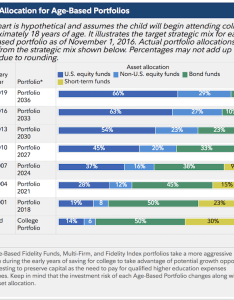 Fidelity asset allocation plan also college savings fundamentals rh financialsamurai