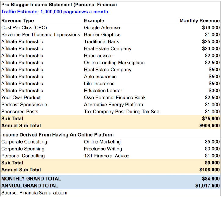 Pro Blogger Making Over $1 Million In Revenue A Year