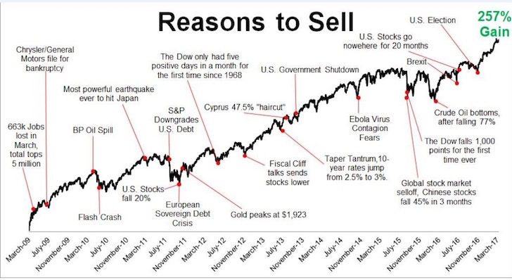 Reasons to sell stocks chart, wall of worry