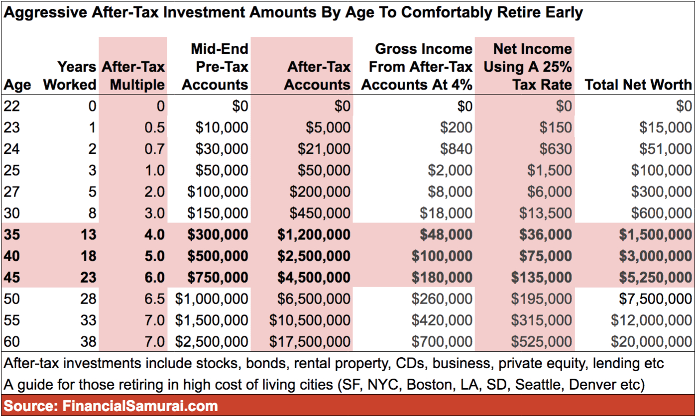 After Tax Investment Amounts By Age To Comfortably Retire