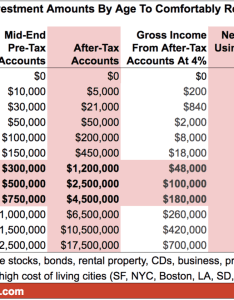 Aggressive after tax investment amounts by age chart to retire early comfortably also rh financialsamurai