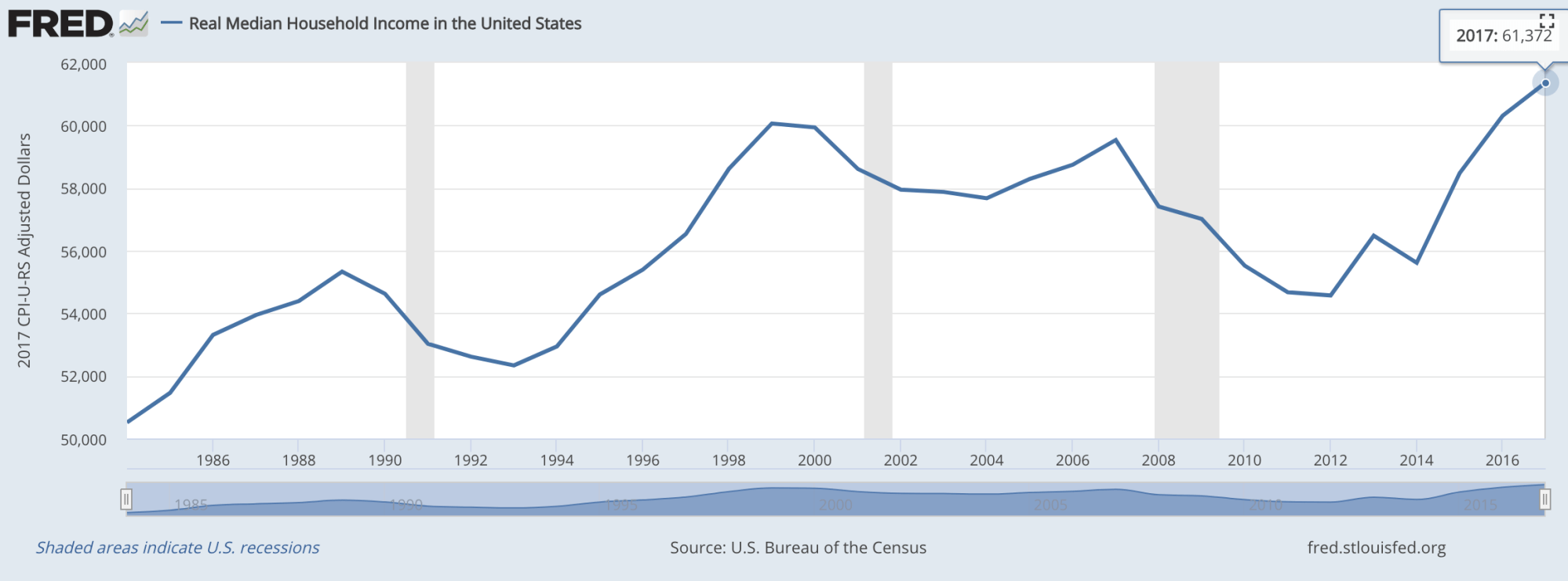 hight resolution of real median household income in america chart