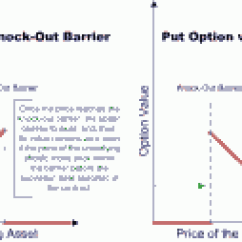 Knock In Option Payoff Diagram Basic Thermostat Wiring Barrier Options Explained Financialtrading Com