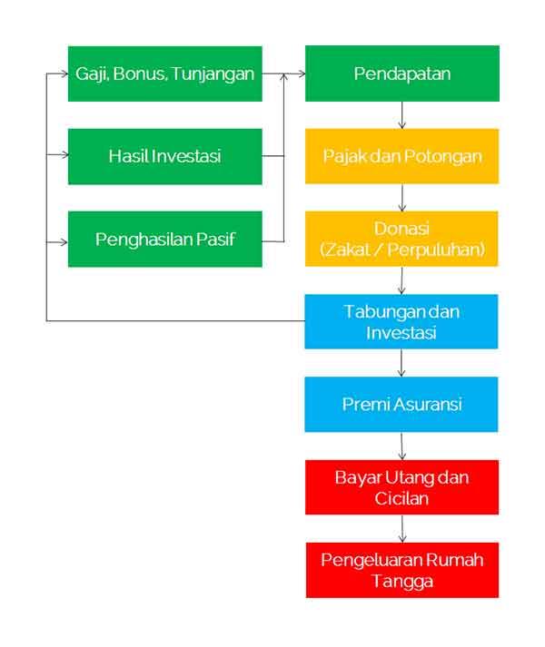 Definisi Arus Kas atau Definisi Cashflow adalah 02  Definisi Arus Kas atau Cash Flow Adalah Definisi Arus Kas atau Definisi Cashflow adalah 02 Finansialku