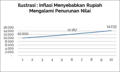 Inflasi adalah - Finansialku 2 [object object] Apa itu Inflasi? Apa Definisi Inflasi? Inflasi adalah Finansialku 2