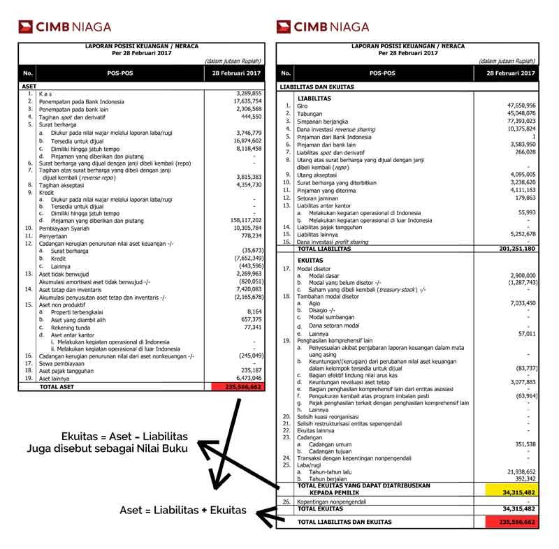 Pengertian Laporan Keuangan Perusahaan dan Jenis Laporan Keuangan yang Harus Diketahui Investor Saham Pemula  Definisi Book Value atau Nilai Buku Adalah Definisi Book Value atau Nilai Buku Adalah 02 Finansialku 1