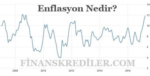 Enflasyon Nedir