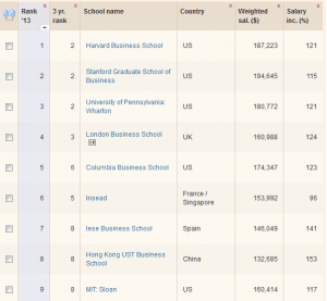 Global MBA Ranking 2013 - Financial Times