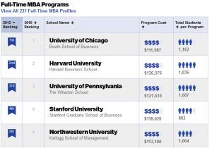Top Business School Rankings: MBA - Business Week