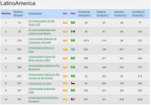 Mejores universidades en Latinoamérica 2013 - Webometrcis