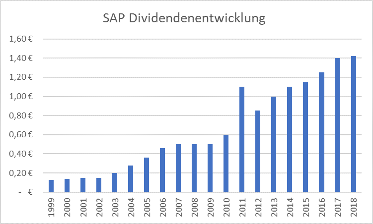 SAP Aktienanalyse Dividendenentwicklung Grafik