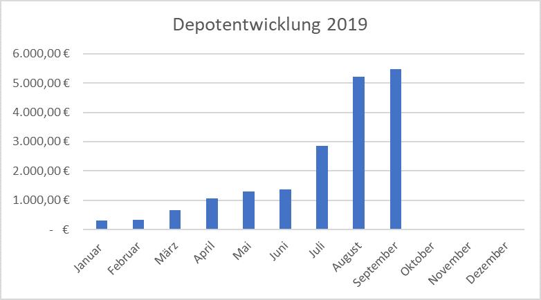 Depotentwicklung für das Jahr 2019