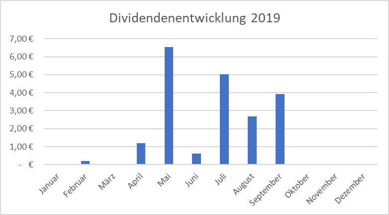 Dividendenentwicklung für das Jahr 2019