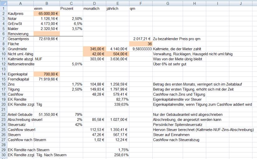 Finanzmixerin_Finanzmix_Immobilie_Rendite_mit_Immobilien_positiver_Cashflow