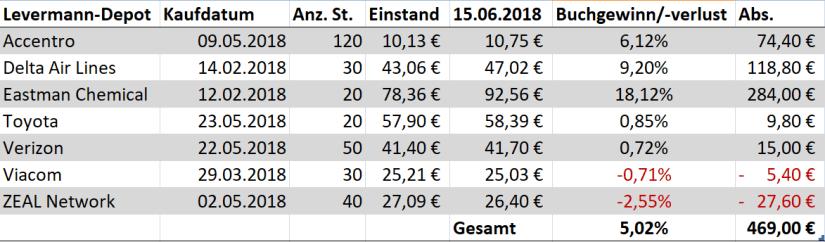 Finanzmixerin_chart_finanzmix_levermann_susann_strategie_entspannte_weg_reichtum