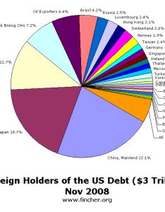 Pie chart of debt also mitch fincher the distracted programmer which foreign countries rh mitchfincherspot