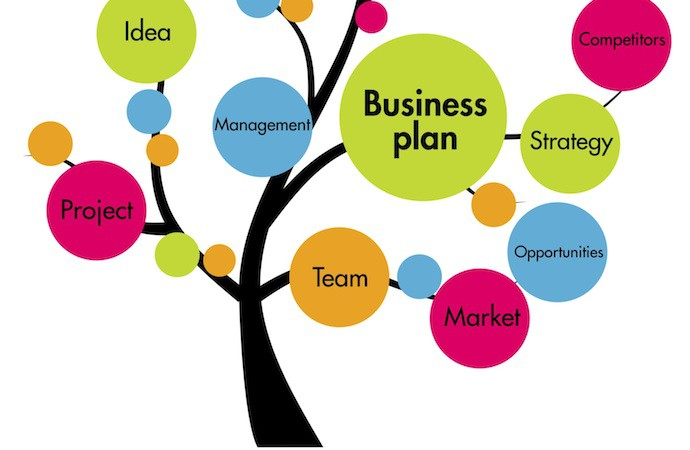 Steps For Writing A Startup Business Plan Template  Fincyte
