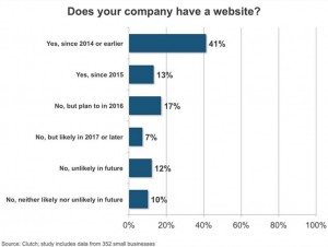 business without website