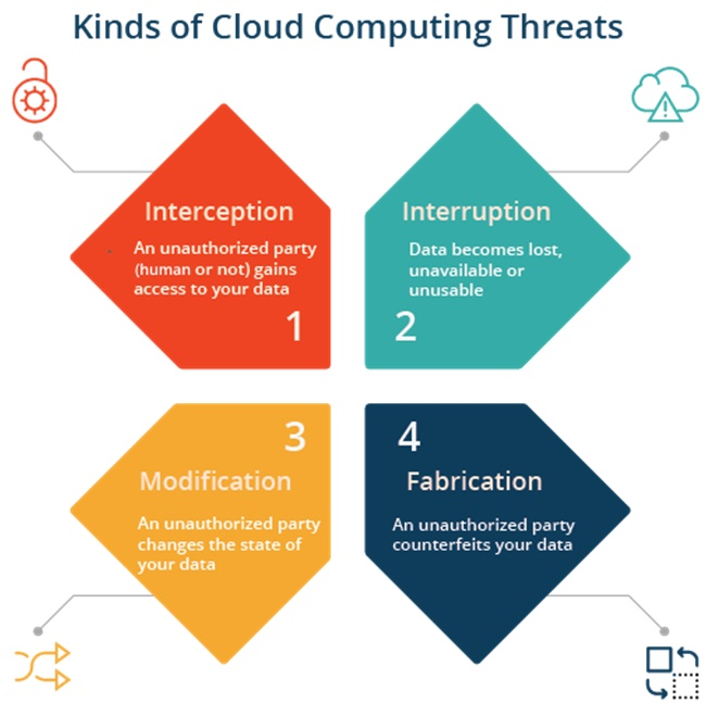 How to Detect and Mitigate Cloud Computing Risks