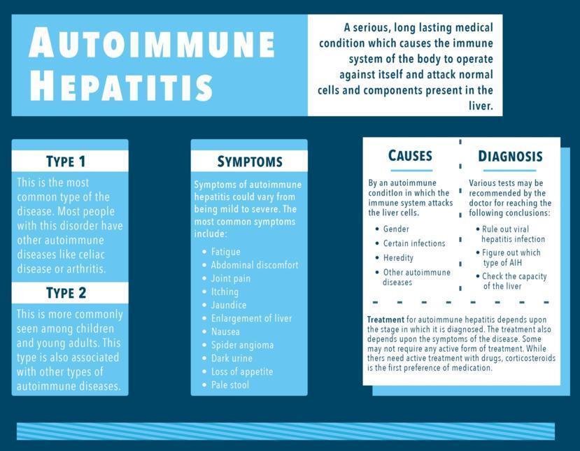 Autoimmune Hepatitis: Symptoms Causes Treatment and ...