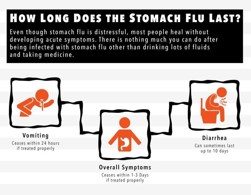 How Long Does The Stomach Flu Last In Toddlers - aimswt