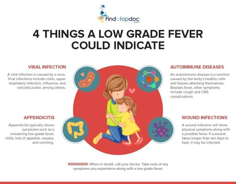 7 causes of LOW-GRADE FEVER – FindaTopDoc