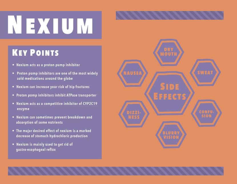 Nexium (Esomeprazole strontium) Oral / Intravenous: Uses ...