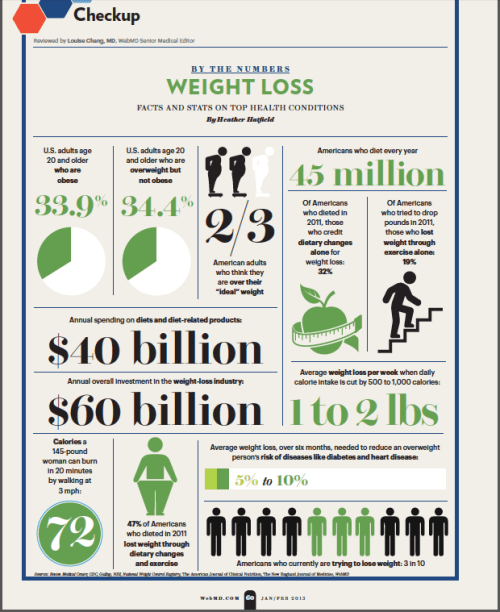weight loss facts