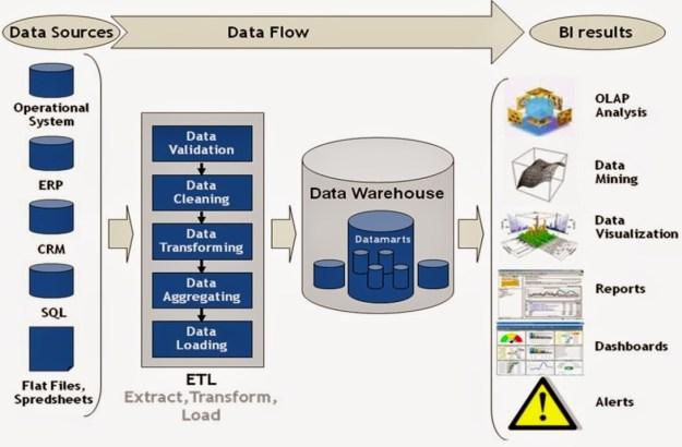 etl-process-flow