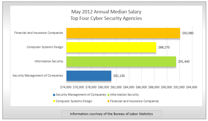 Cyber Security Careers Outlook